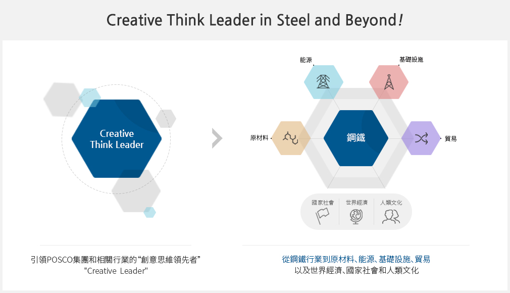 Creative Think Leader in Steel and Beyond!